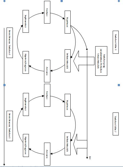 Model ptk 5 model mckernan ishaq madeamin blog tindakan yang membutuhkan tindakan merupakan fokus permasalahan yang teridentifikasi kemudian dilanjutkan dengan assesmen kebutuhan yaitu langkah dilakukan ccuart Gallery