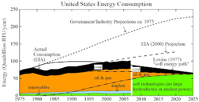Figure 2: United States Energy Consumption
