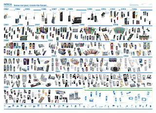 Asal Usul Sejarah Handphone / Telepon genggam Nokia
