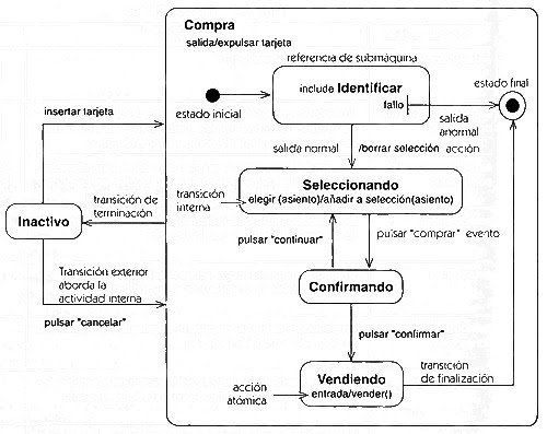 Desarrollo UML     diagrama       de    estados