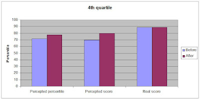 Dunning-Kruger highest quartile