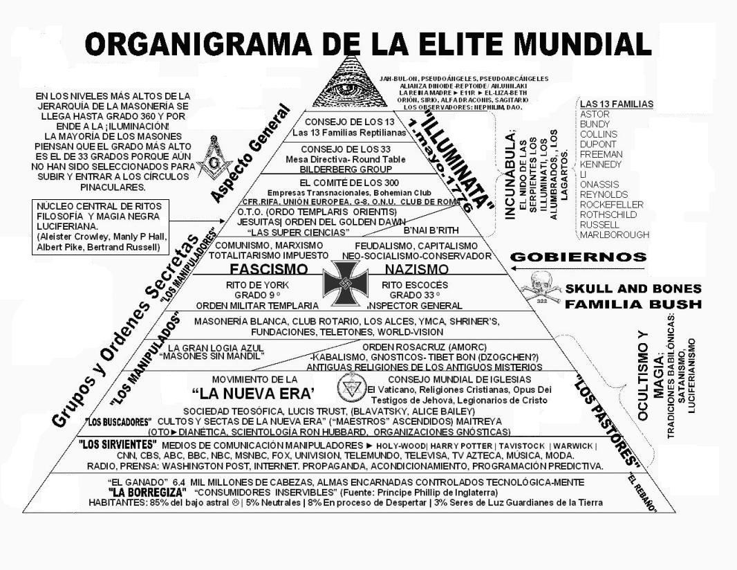 La elite