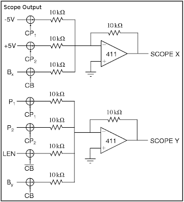 Scope Output