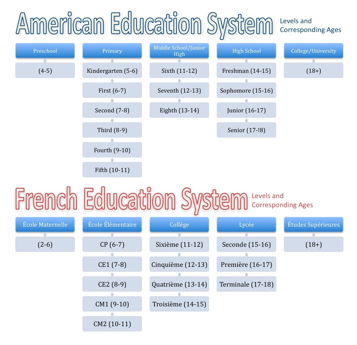 The American Education System