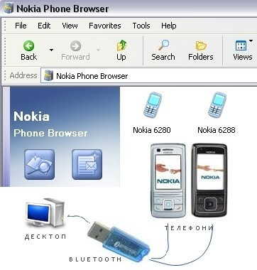 Nokia Phone Browser