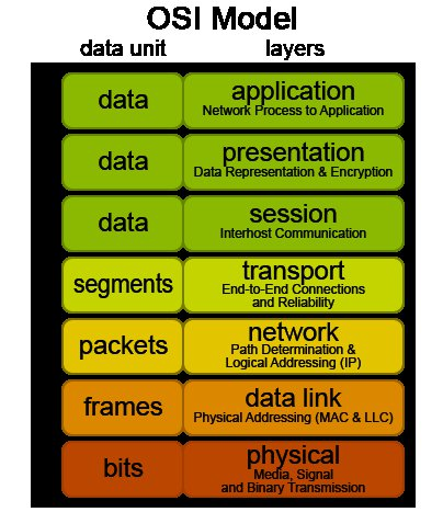The Osi Model Ccna