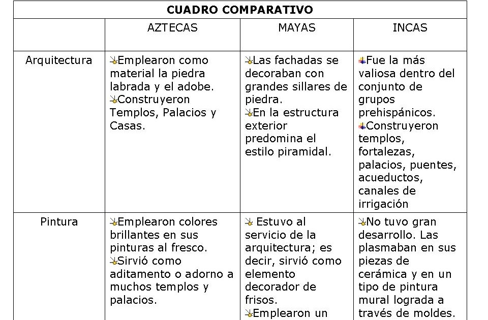 Eticayvalores Ejemplo De Un Cuadro Comparativo