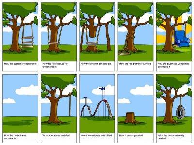 Proje, Proje Yönetimi, Proje Süreçleri