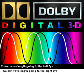 Dolby 3-D explanation
