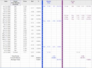 trading stocks 101