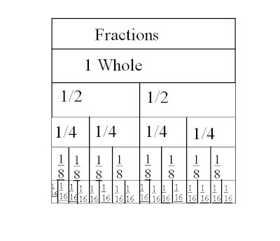 The gallery for --> Fractions Chart - 19.7KB