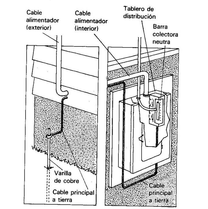 tips  c u00f3mo extender la corriente el u00e9ctrica en una casa