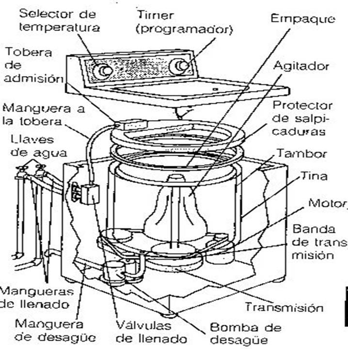 tips  c u00f3mo reparar y mantener su lavadora