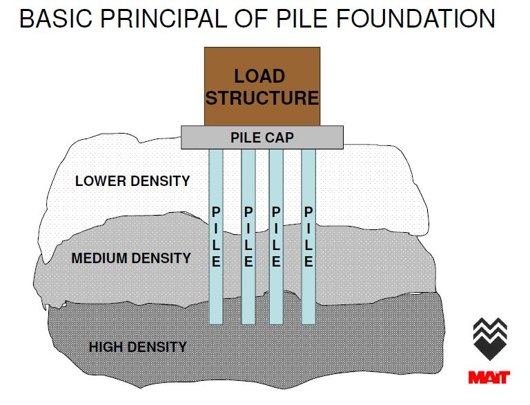 pile foundations A deep foundation is a type of foundation that transfers building loads to the earth farther adfreeze pile foundations are particularly sensitive in conditions.