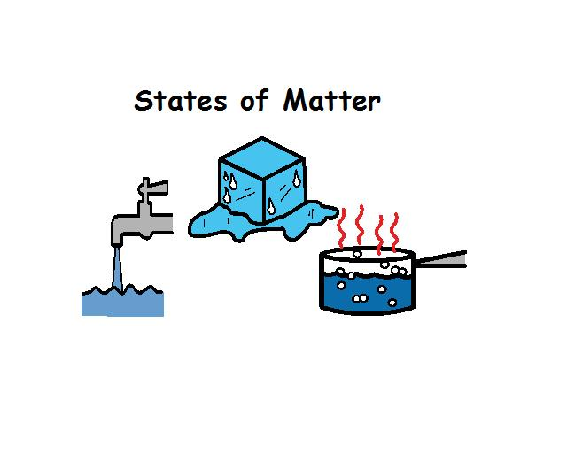 ... Of Matter Water | Free Collection Of Pictures Of The Water Cycle