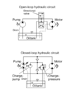 Engineering principle circuit diagram for open loop and closed loop systema open system is one where the hydraulic fluid is returned into a large unpressurised tank at ccuart Gallery