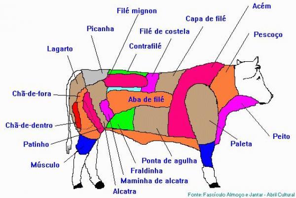 Conheça Cortes de Carne