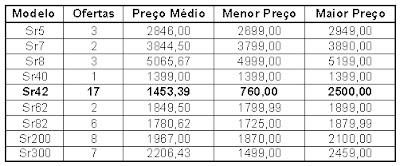 Tabela de precos de várias filmadoras digitais Sony com HD