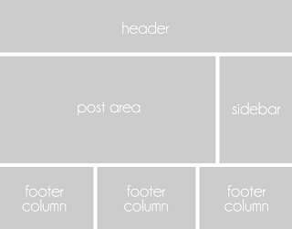 Three Column Footer Right Example