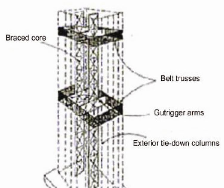 outrigger and belt truss system pdf
