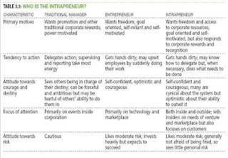 the characteristics of an entrepreneur and comparison to a small business manager Of an entrepreneur influence the performance of a business venture   characteristics and attitudes of the millions of small-scale entrepreneurs   entrepreneur can be considered as a manager, an agent of economic   entrepreneurs when a theory of differences would be more important in this  specific.