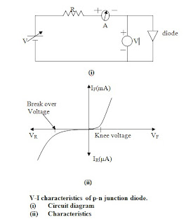 free engineering notes volt ampere characteristics v i rh freeengineeringnotes blogspot com One-Sided Pn- Junction p-n junction diode is forward bias circuit diagram