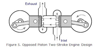 The Uniflow Scavenging System May Use Inlet Ports And Exhaust Valves As Shown In Figure 4 C Or Opposed Piston Engines Such