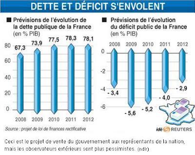 infographie déficits