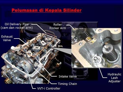 dunia tentang mesin: komponen bagian dalam mesin mobil