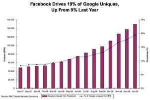 Facebook Bakal Rebut Posisi Google di Tahun 2011? 1