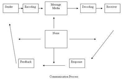 communication  communication process and communication barriers in    interpretation is known as decoding  the process of replying is known as feedback  here is a diagram of communication process