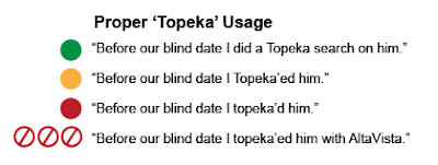 How To Topeka'd Something (Formerly Googling or Googled)