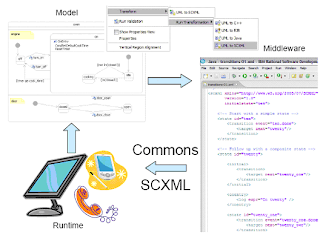 SCXML development