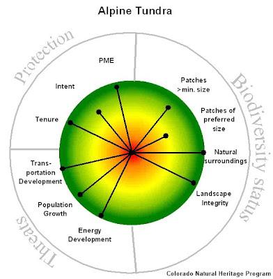Alpine Tundra Windrose Graph