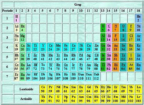 Taula del elements