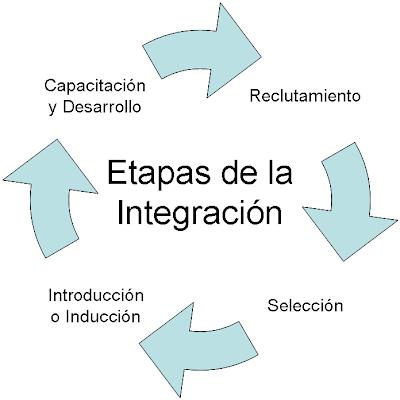 external image Etapas+de+la+Integraci%C3%B3n.PNG