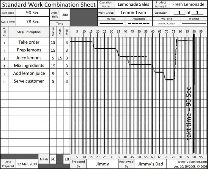 standardized work combination table