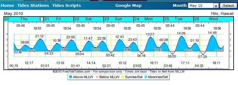 Big Island Tide Chart Peopledavidjoel