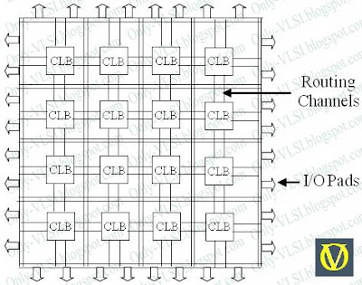 field programmable gate array rh only vlsi blogspot com block diagram of fpga architecture block diagram of fpga