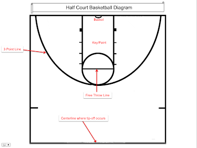 Search results for half court diagram calendar 2015 for Half basketball court diagram