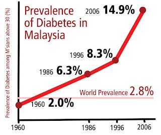 [Image: diabetes-prevalence.jpg]