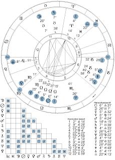 astrologia nouseva merkki Salo