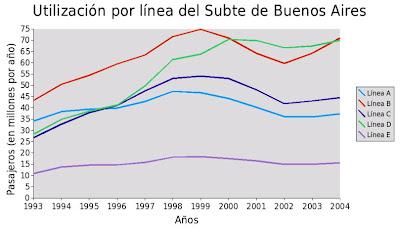 Subtes de Buenos Aires Subte_51e5260f4d