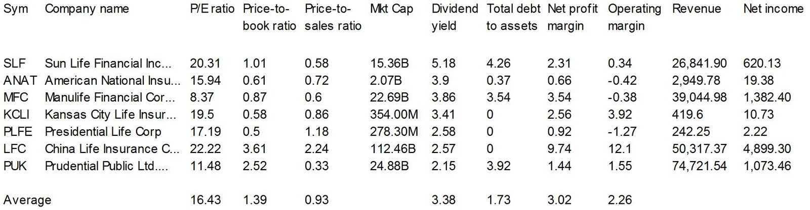 Dividend Yield Stock Capital Investment 2010 09 12
