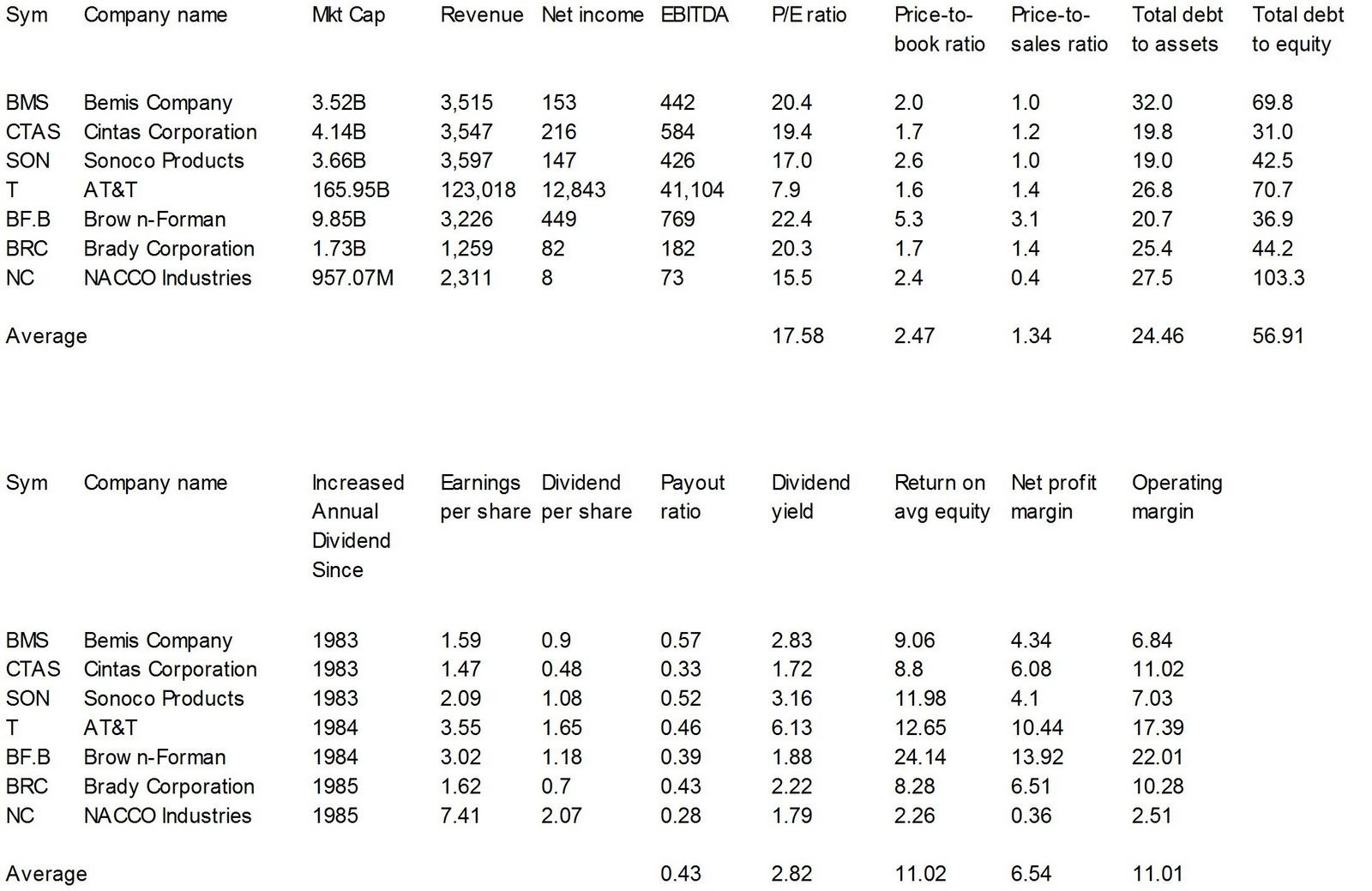 Dividend Yield Stock Capital Investment 7 Dividend Champions
