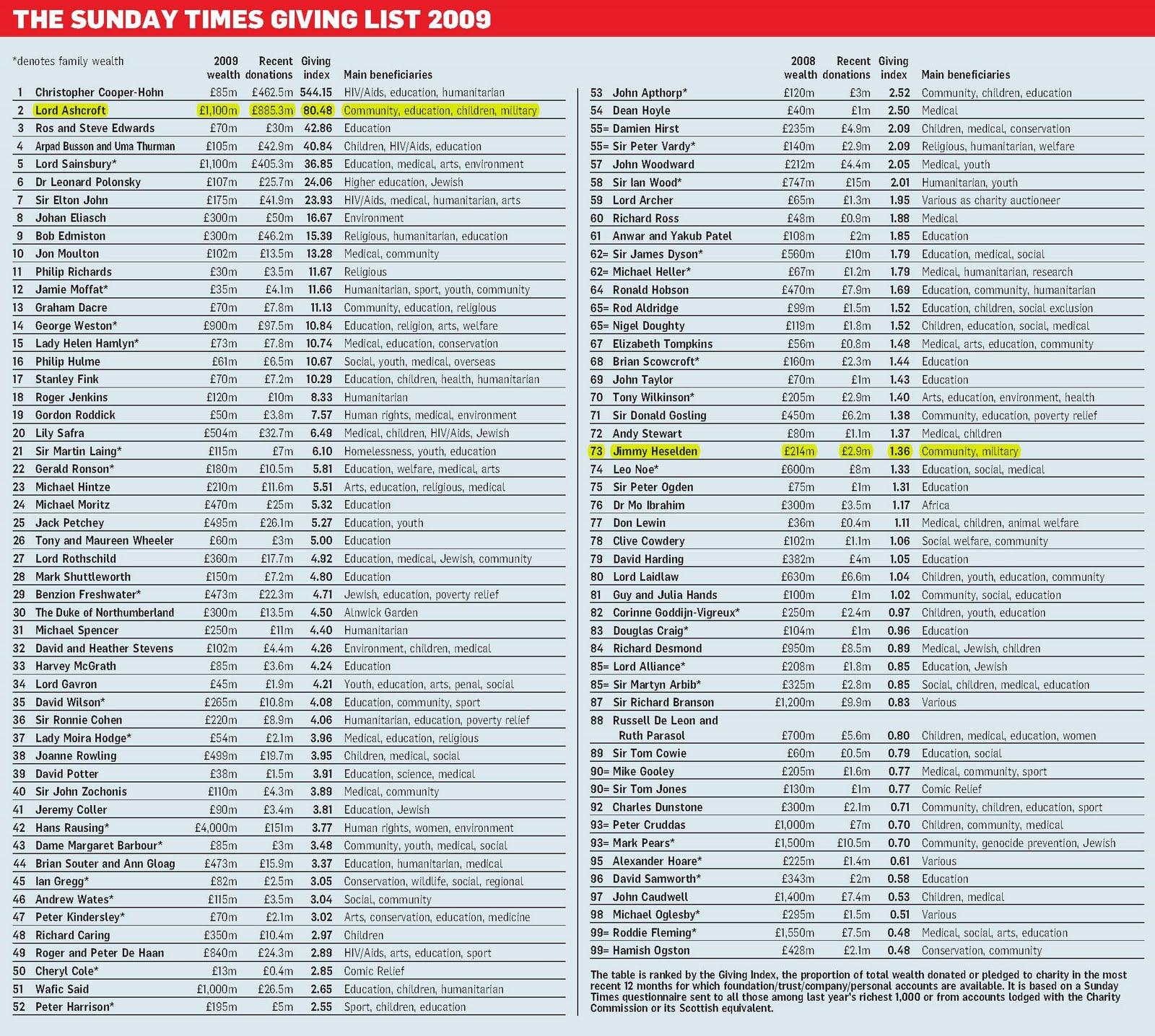 Sunday Times Rich List - Celebrity Net Worth