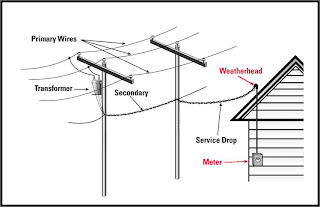 Setting Up Your Temporary And Permanent Power on overhead transformer wiring diagram