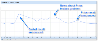 Interest related to Toyota term in search, following recall announcements (worldwide)