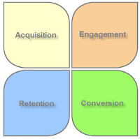 The four essential goals of a website: acquire, engage, convert and retain