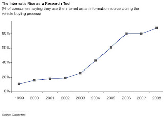 The Internet rise as a research tool